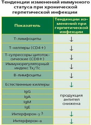 Тенденции изменений иммунного статуса при хронической герпетической инфекции