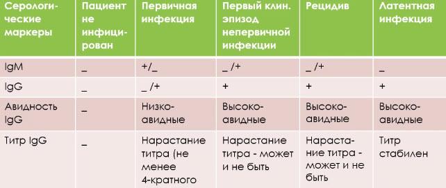 Определение формы ГИ по результатам ИФА