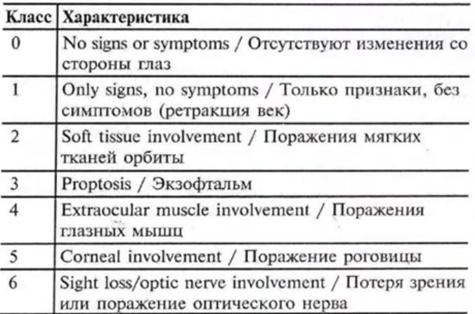 No specs-классификация аутоиммунной офтальмопатии