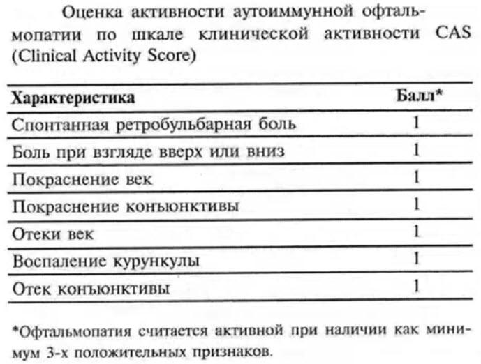 Оценка активности аутоиммунной офтальмопатии по шкале клинической активности