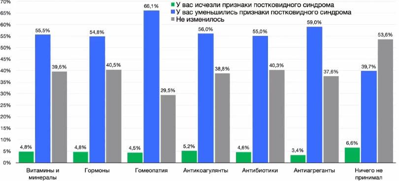 Эффективность терапии по опросу 1400 респондентов при постковидном синдроме