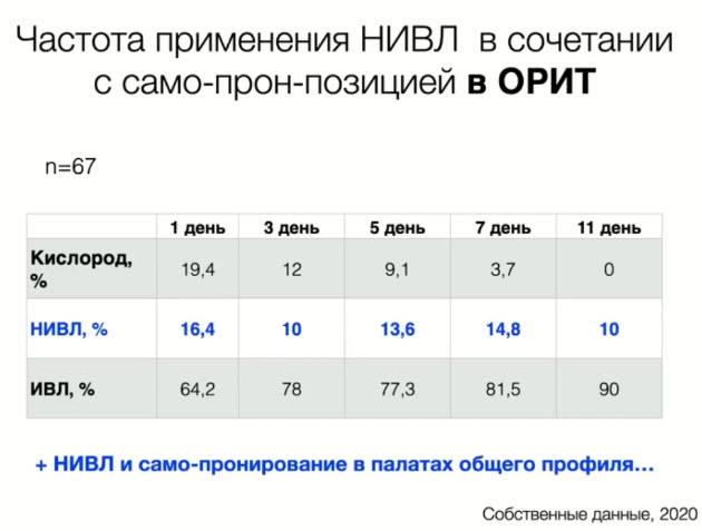 Частота применения НИВЛ в сочетании с само-прон-позицией в ОРИТ