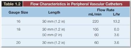 Для массивной инфузионной терапии предпочтительнее периферические катетеры большого размера (16G)