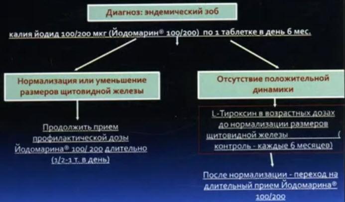 Схема лечения эндемического зоба