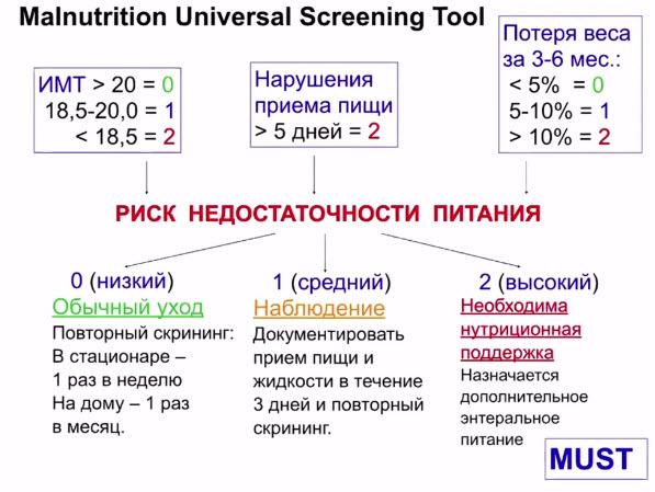 Риск недостаточности питания