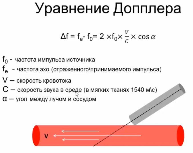 Уравнение Допплера