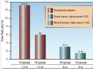 Сравнение скорости инфузии для центрального и периферического катетеров