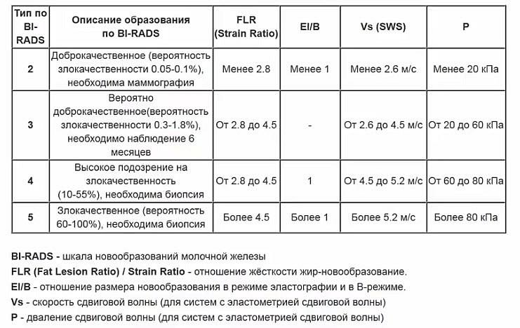 Количественная оценка Stain Ratio, соотнесенная со стадиями новообразований по шкале BI-RADS