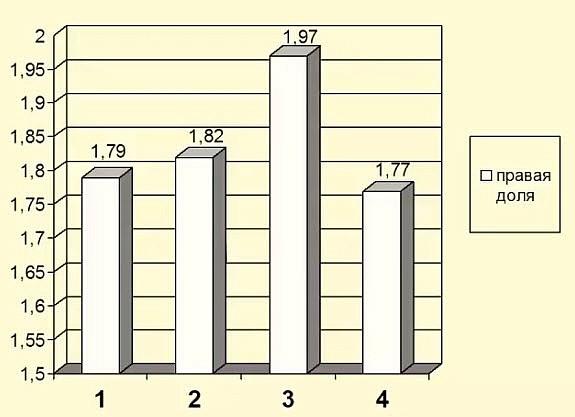 Средние значения в правой доле в норме. Средняя скорость сдвиговой волны в норме в правой доле 1,87 ± 0,10 м/с