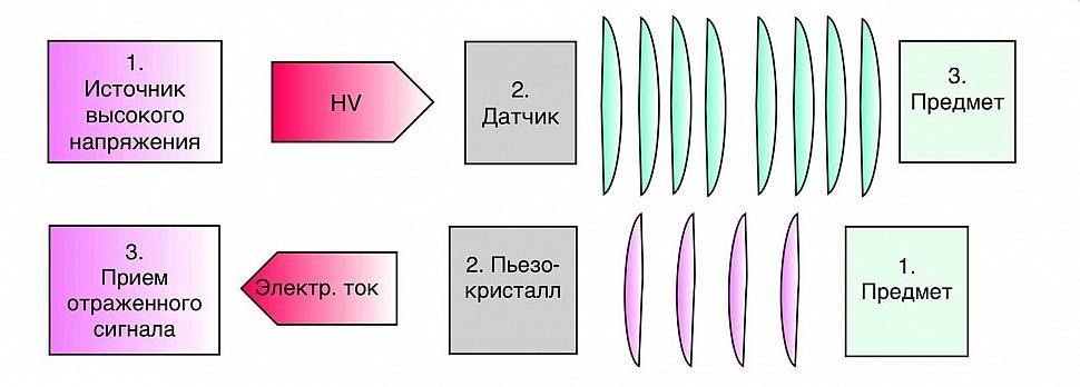 Как работает ультразвуковой датчик в B-режиме